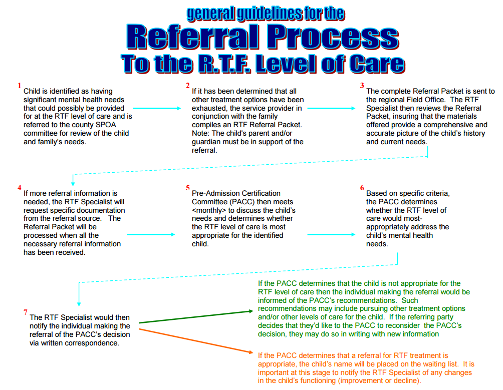 general guidelines for the referral process to the RTF level of care